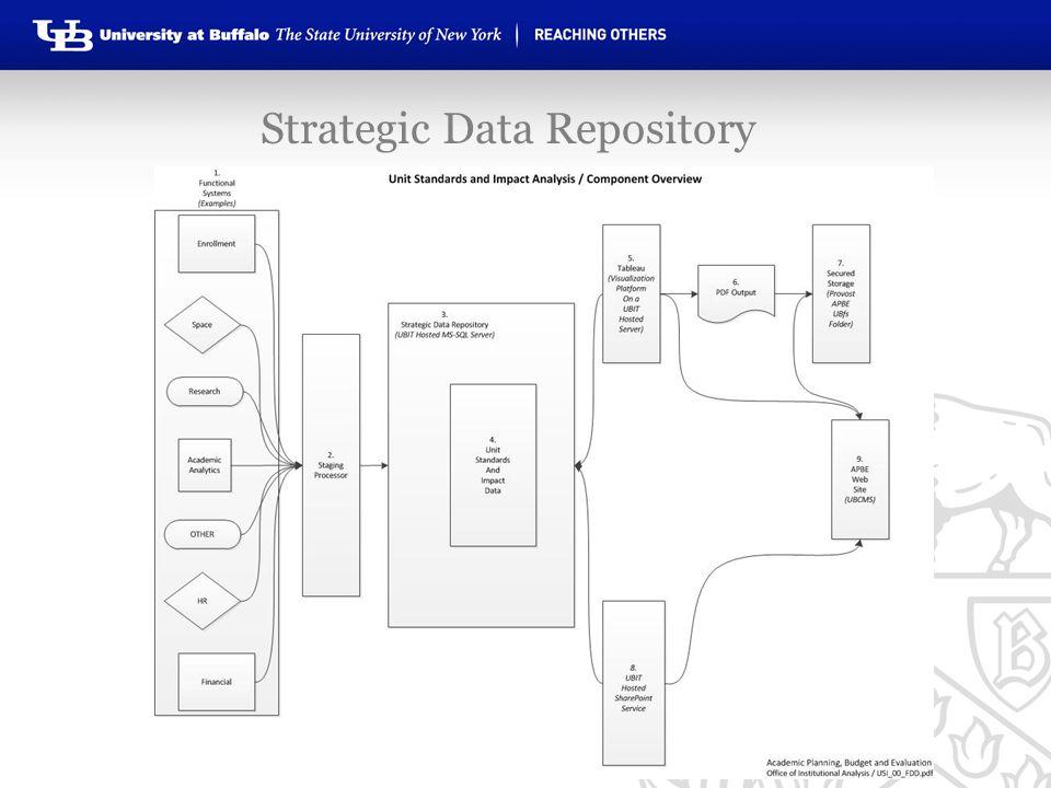 Strategic Data Repository