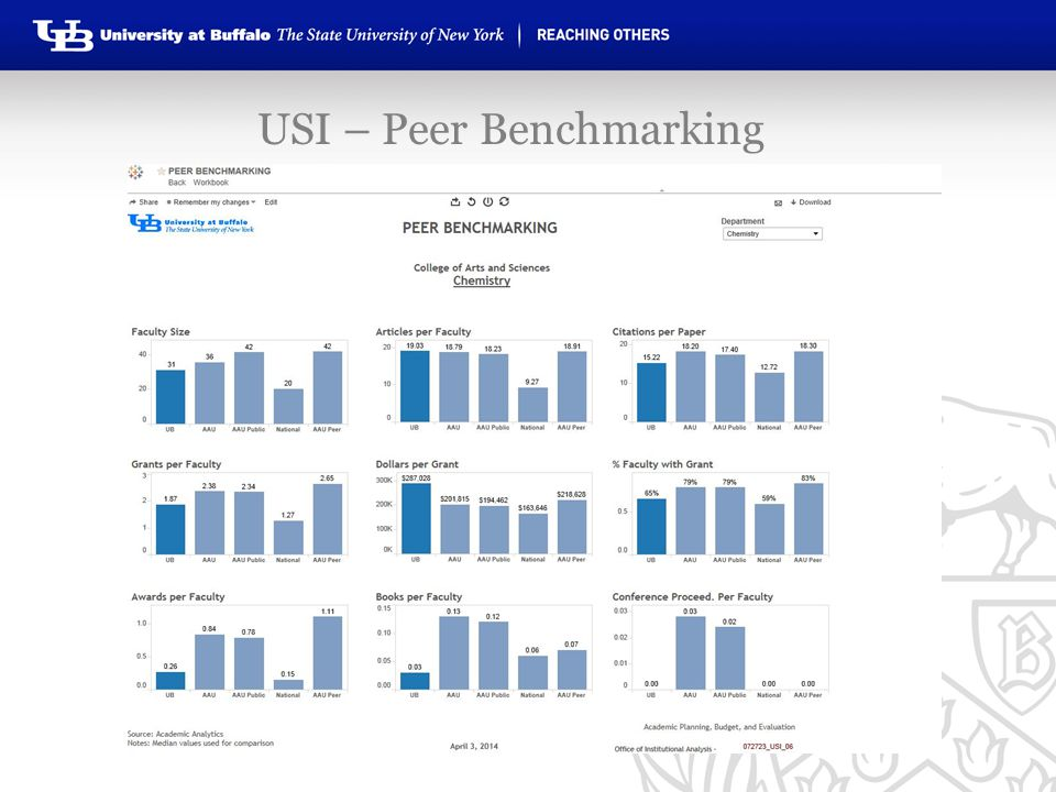 USI – Peer Benchmarking