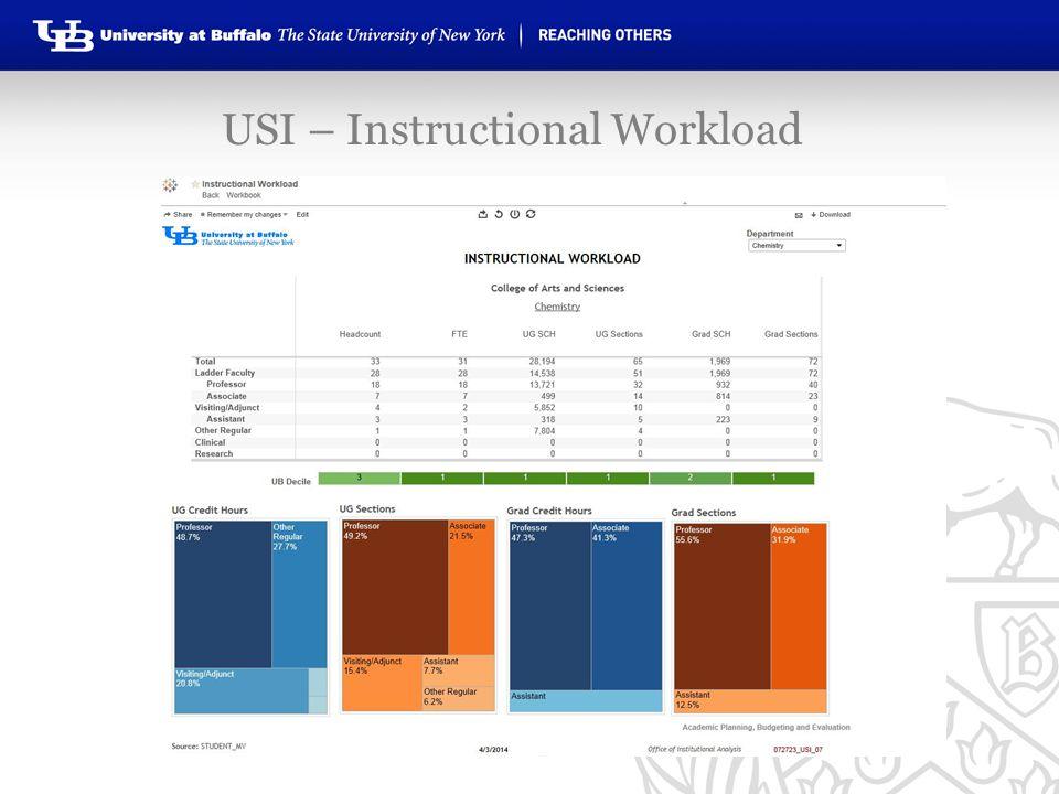 USI – Instructional Workload
