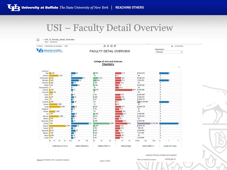 USI – Faculty Detail Overview