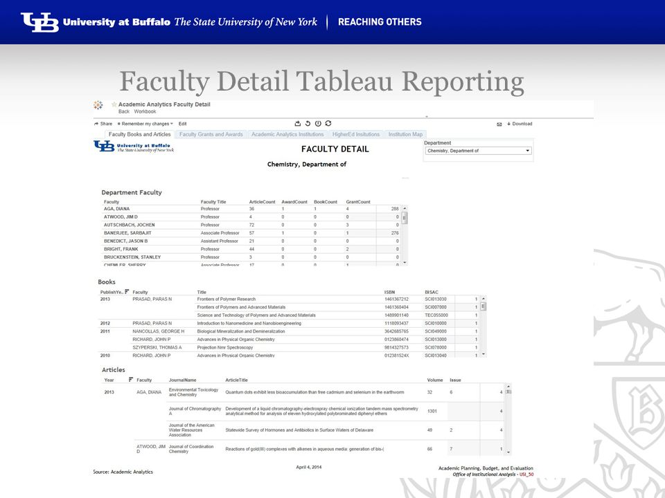 Faculty Detail Tableau Reporting