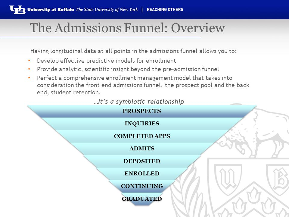 The Admissions Funnel: Overview