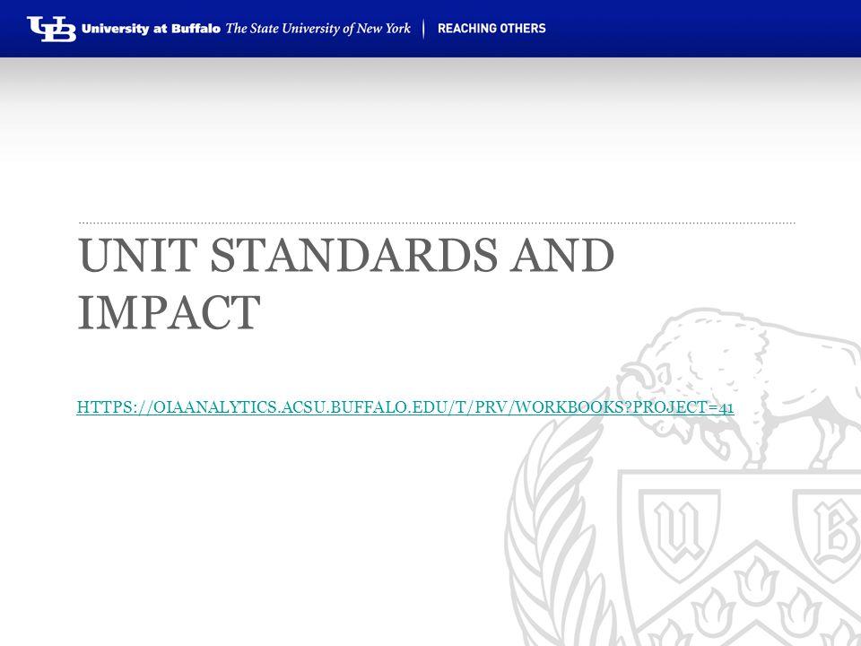 Unit standards and impact https://oiaanalytics. acsu. buffalo