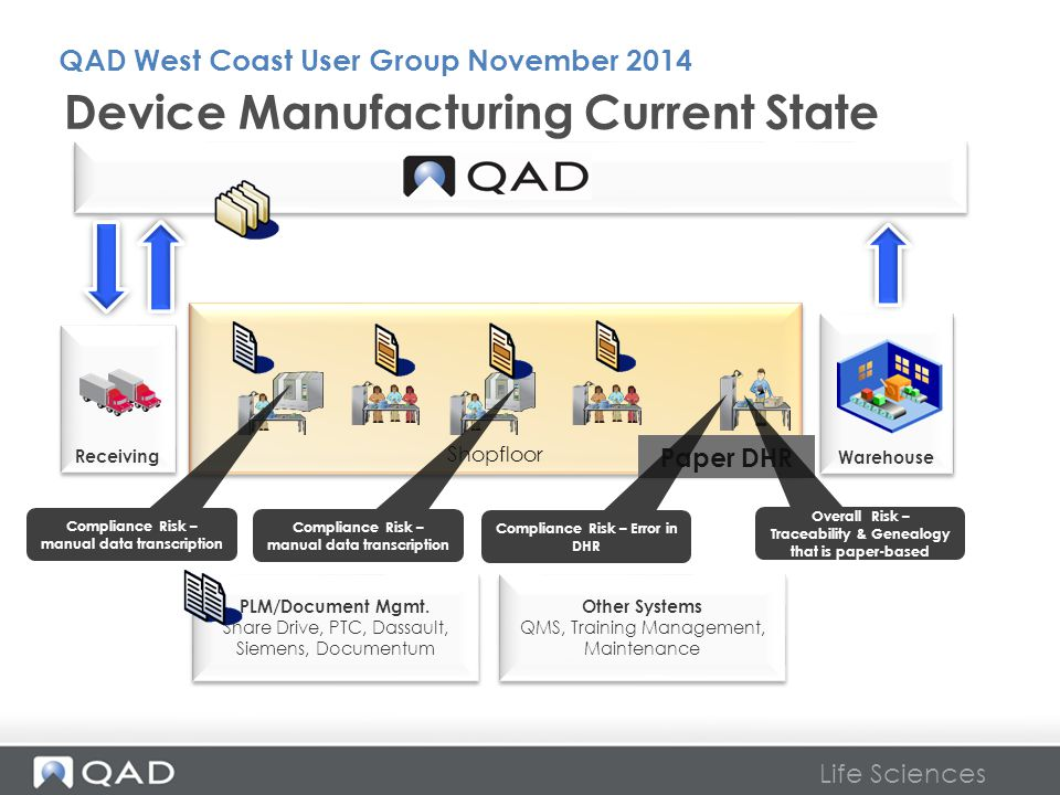 Device Manufacturing Current State