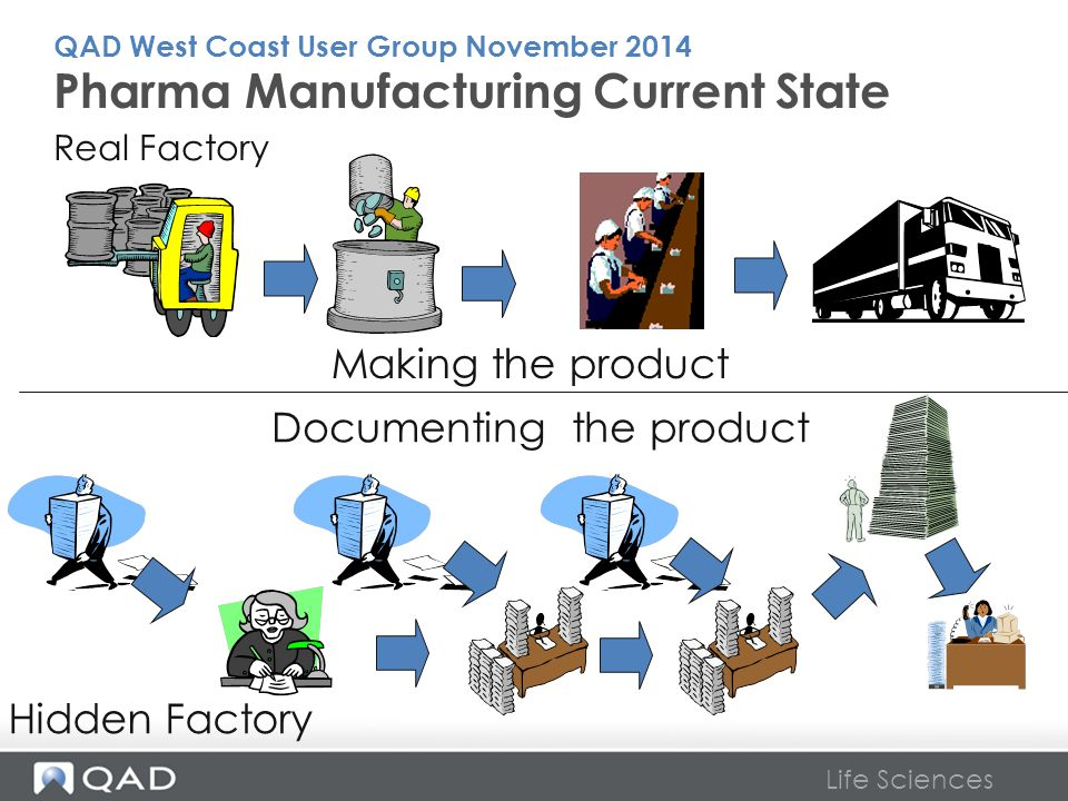 Pharma Manufacturing Current State