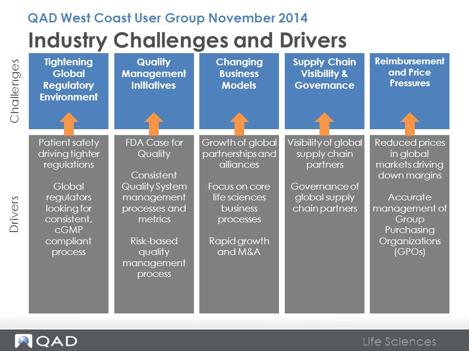 Industry Challenges and Drivers