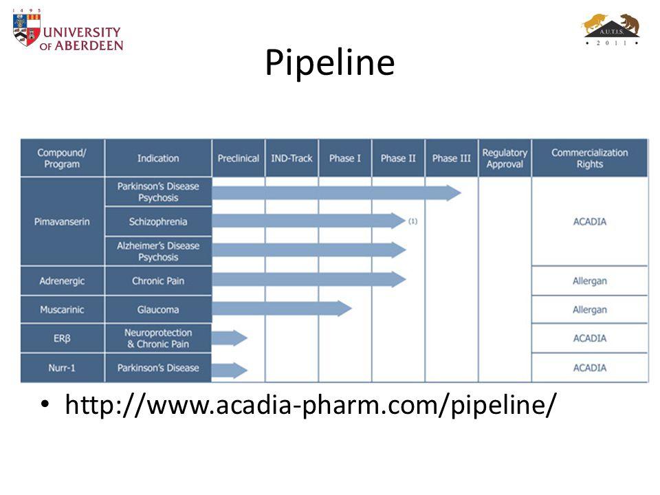 Pipeline http://www.acadia-pharm.com/pipeline/