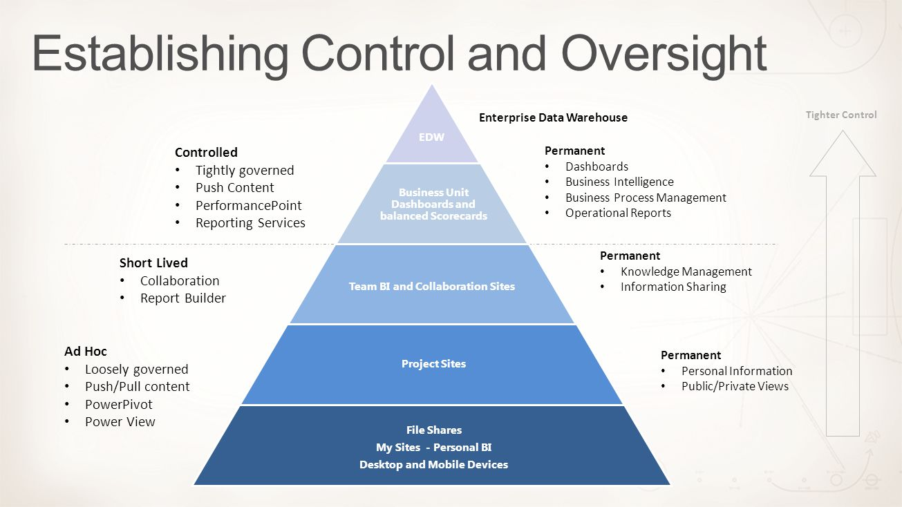Establishing Control and Oversight