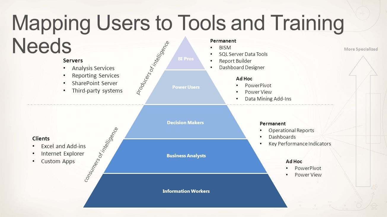 Mapping Users to Tools and Training Needs