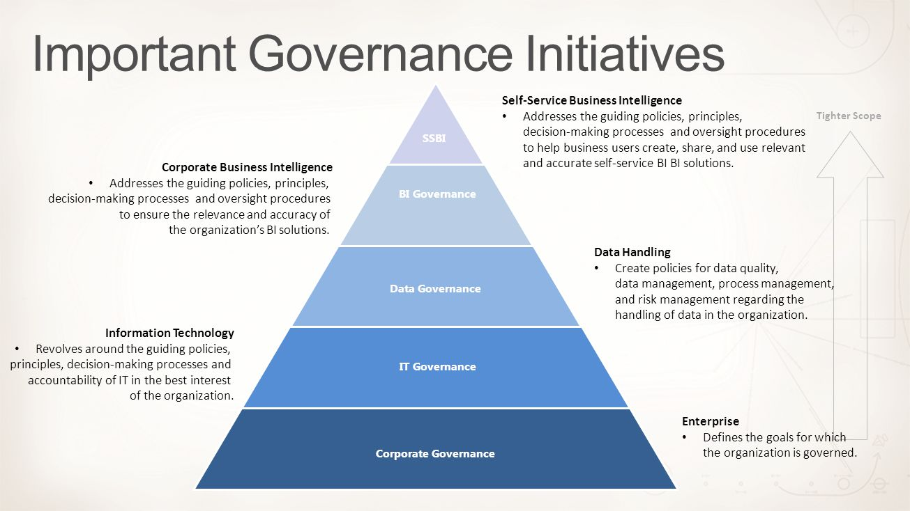 Important Governance Initiatives