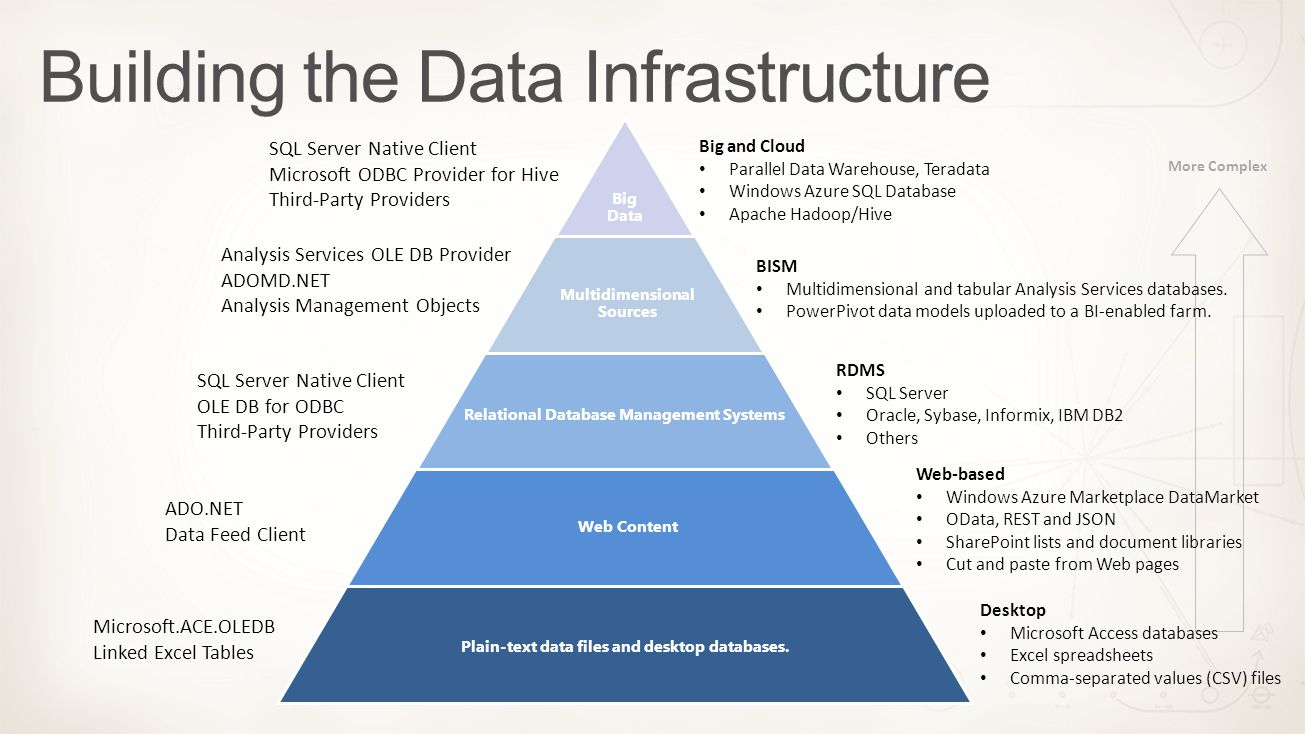 Building the Data Infrastructure