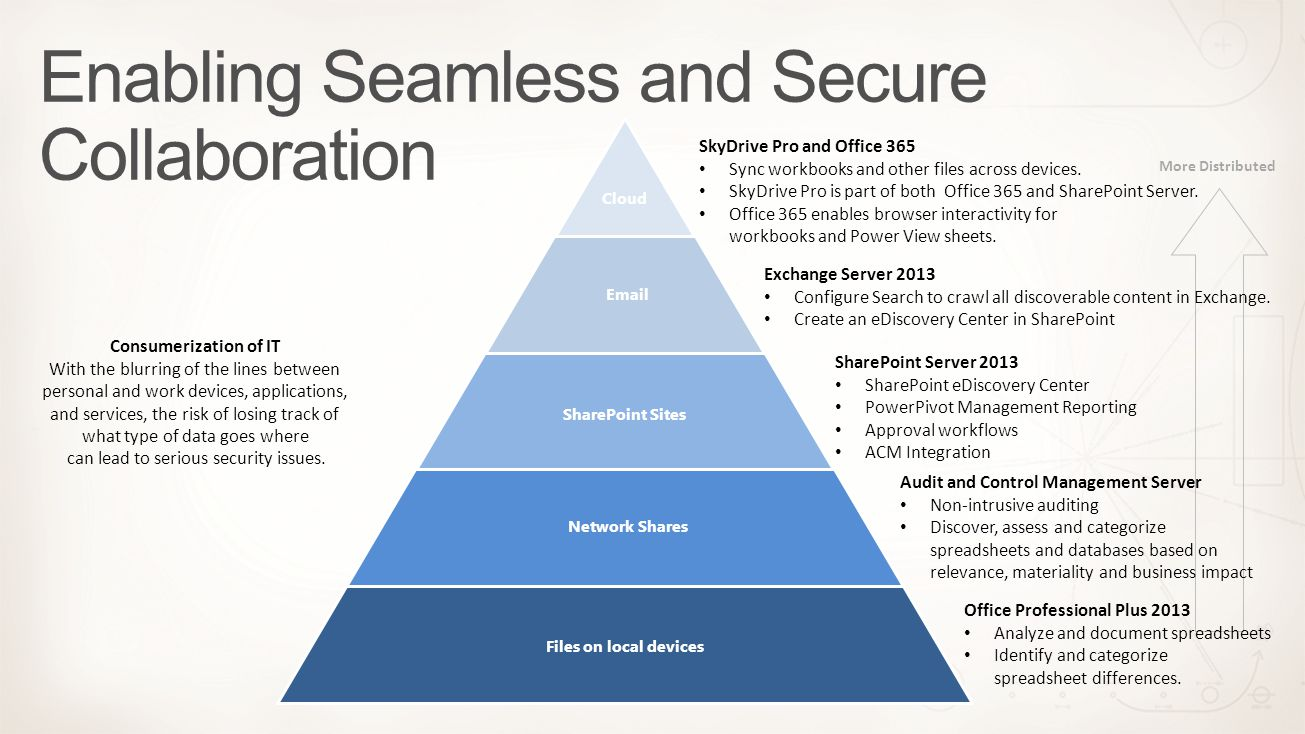 Enabling Seamless and Secure Collaboration