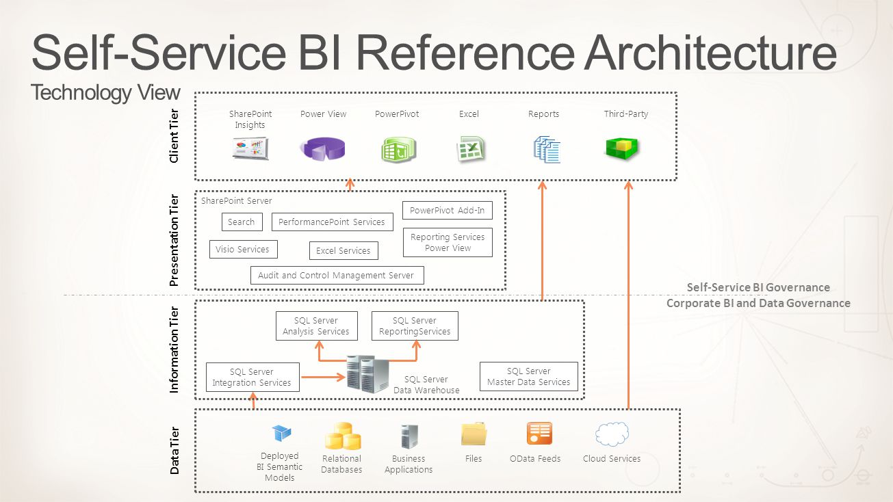 Self-Service BI Reference Architecture Technology View