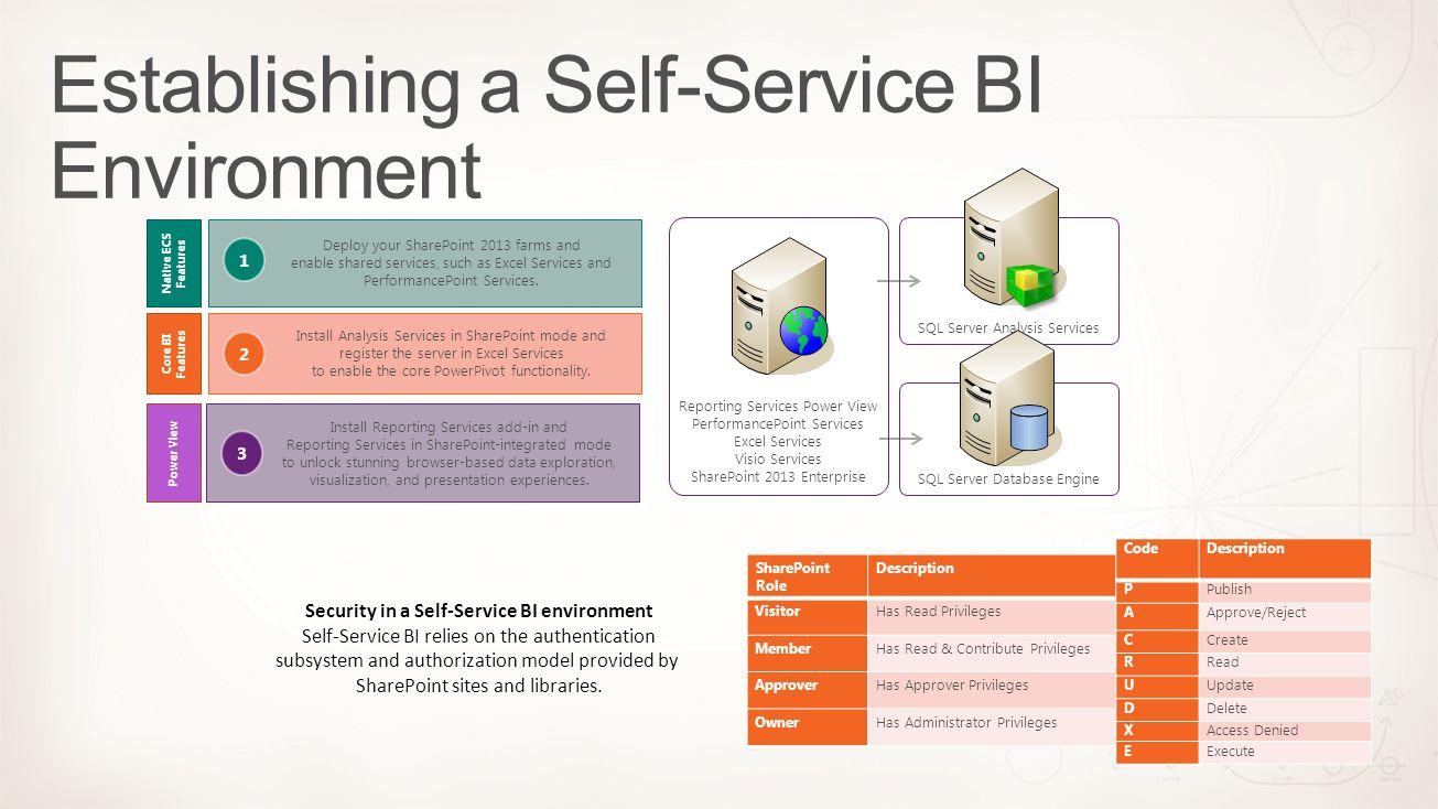 Establishing a Self-Service BI Environment