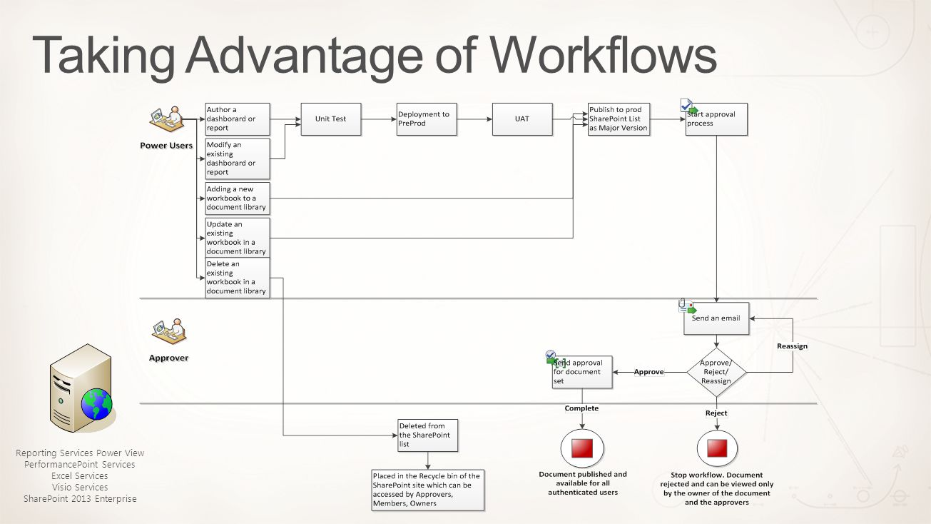 Taking Advantage of Workflows