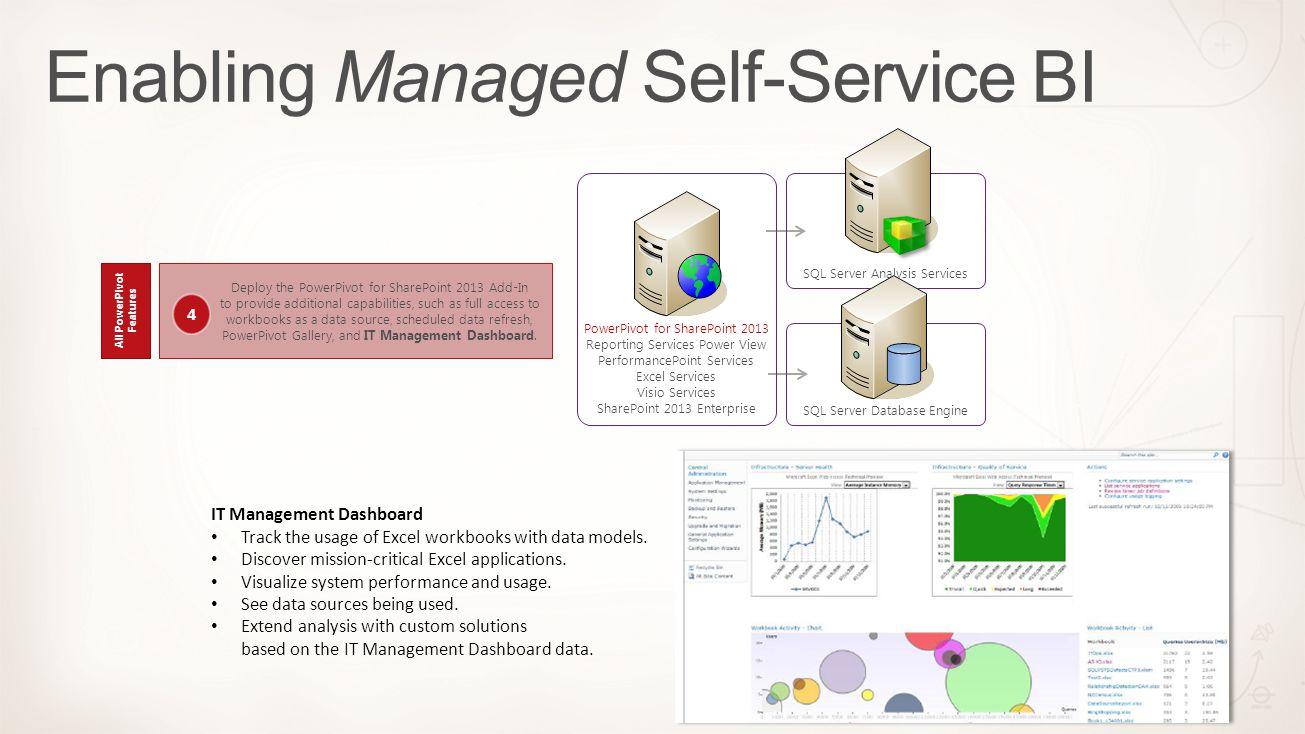 Enabling Managed Self-Service BI