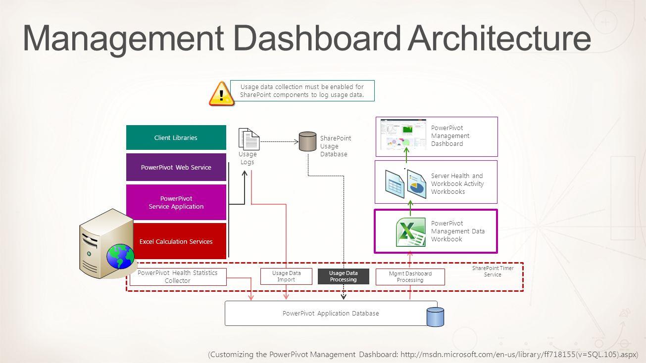 Management Dashboard Architecture