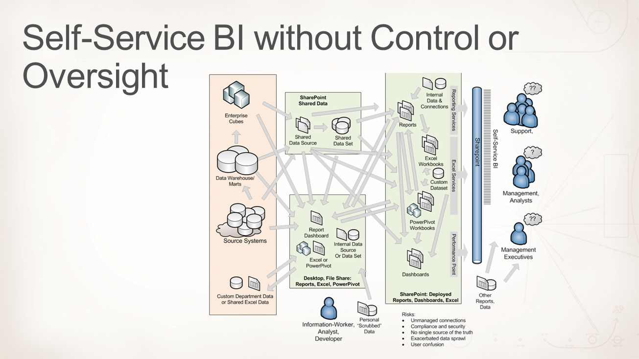 Self-Service BI without Control or Oversight