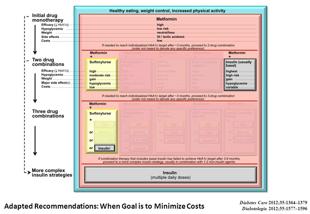 Adapted Recommendations: When Goal is to Minimize Costs