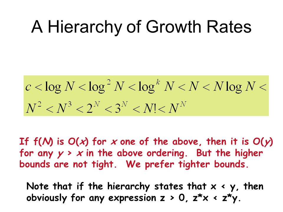 A Hierarchy of Growth Rates