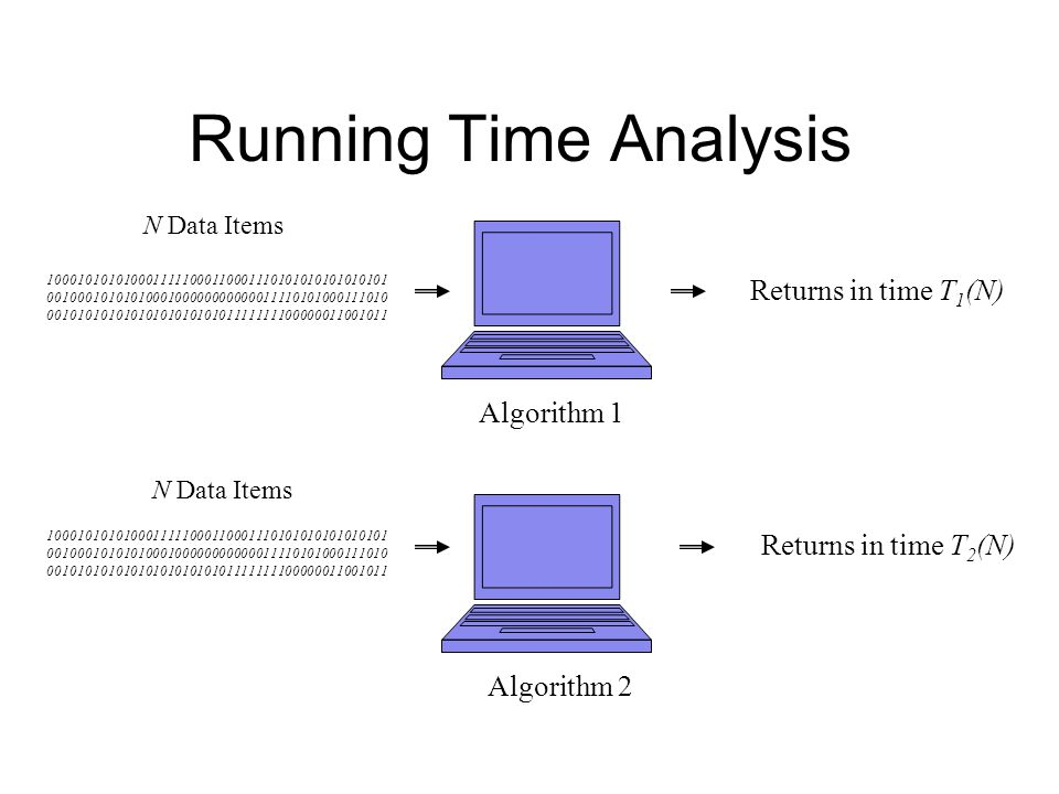 Running Time Analysis Returns in time T1(N) Algorithm 1