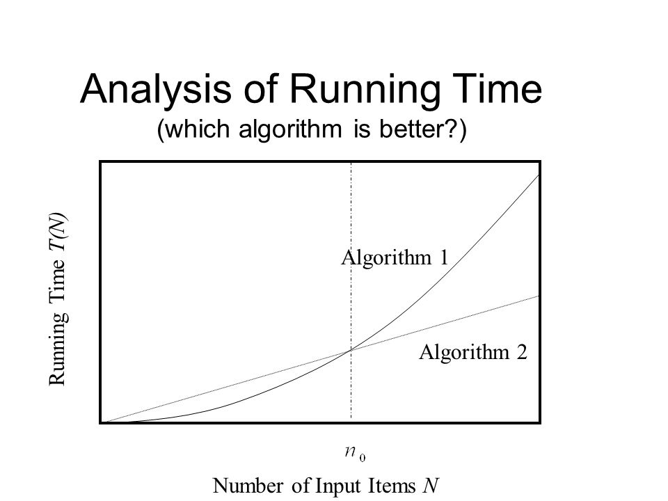 Analysis of Running Time (which algorithm is better )