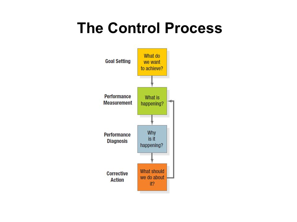 The Control Process Figure 22.4 illustrates the control process.