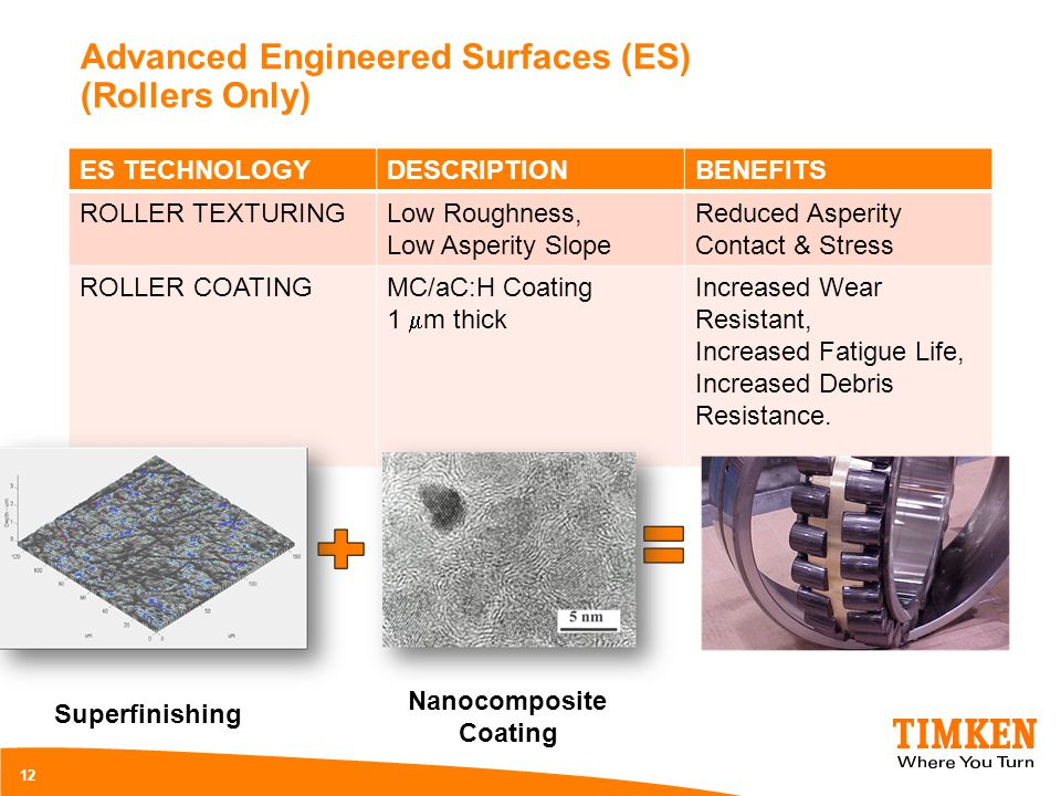 Advanced Engineered Surfaces (ES) (Rollers Only)