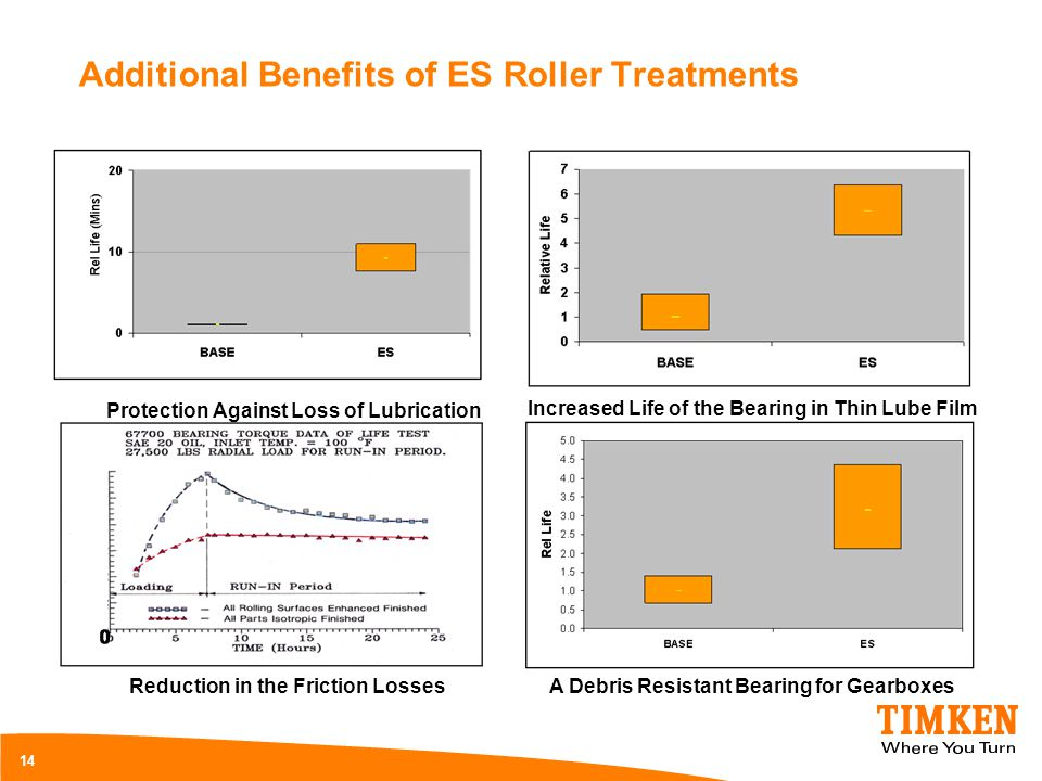 Additional Benefits of ES Roller Treatments