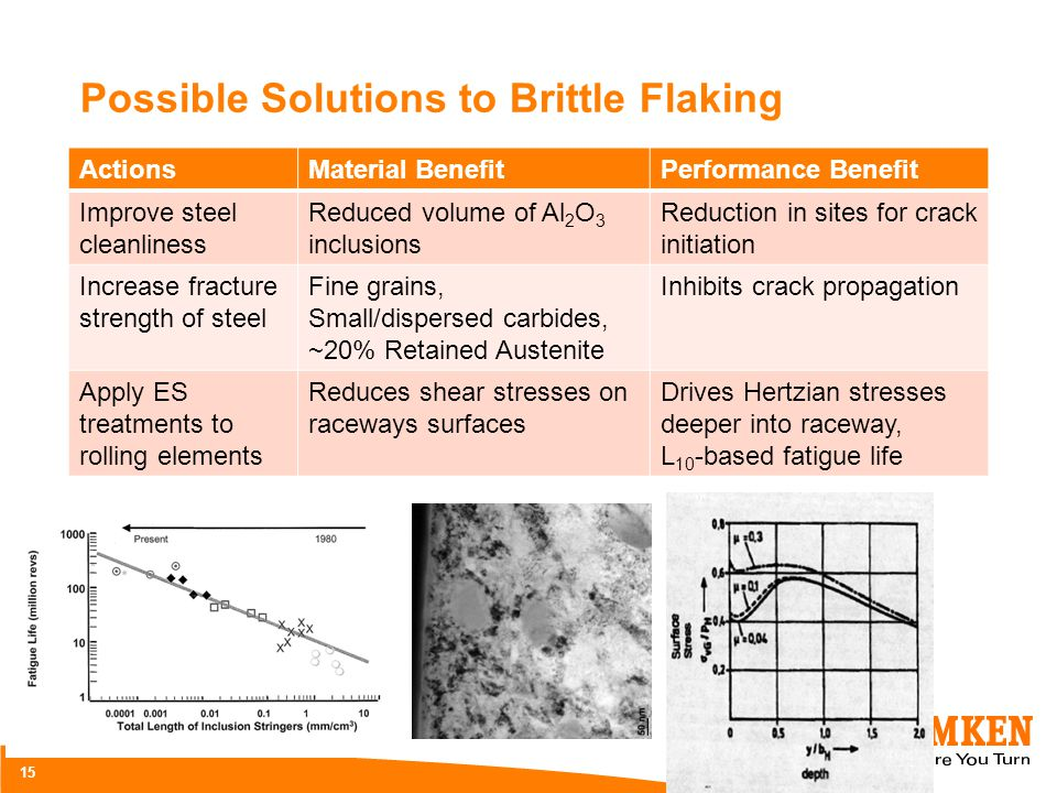 Possible Solutions to Brittle Flaking