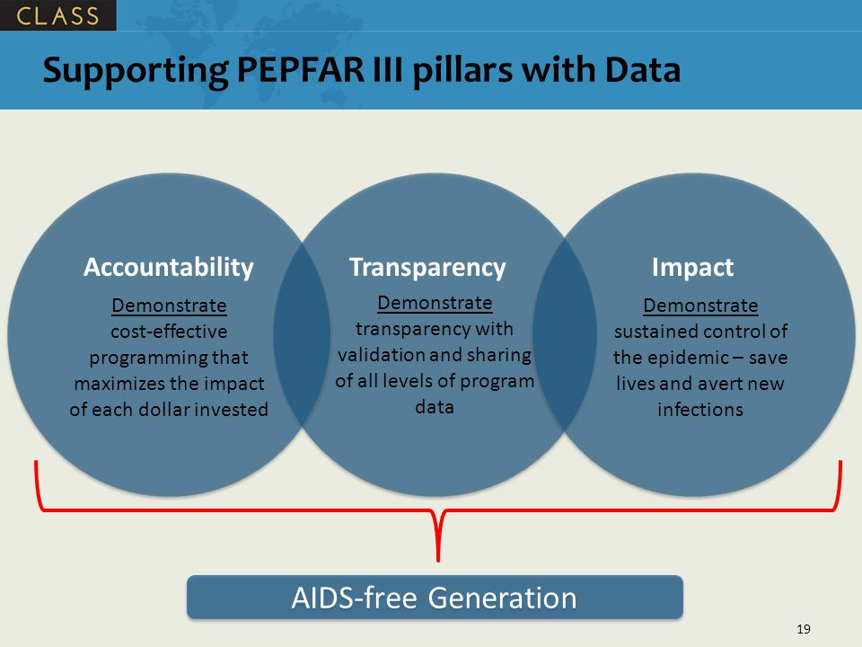 Supporting PEPFAR III pillars with Data
