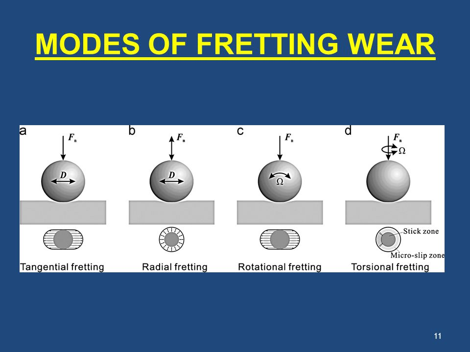 MODES OF FRETTING WEAR