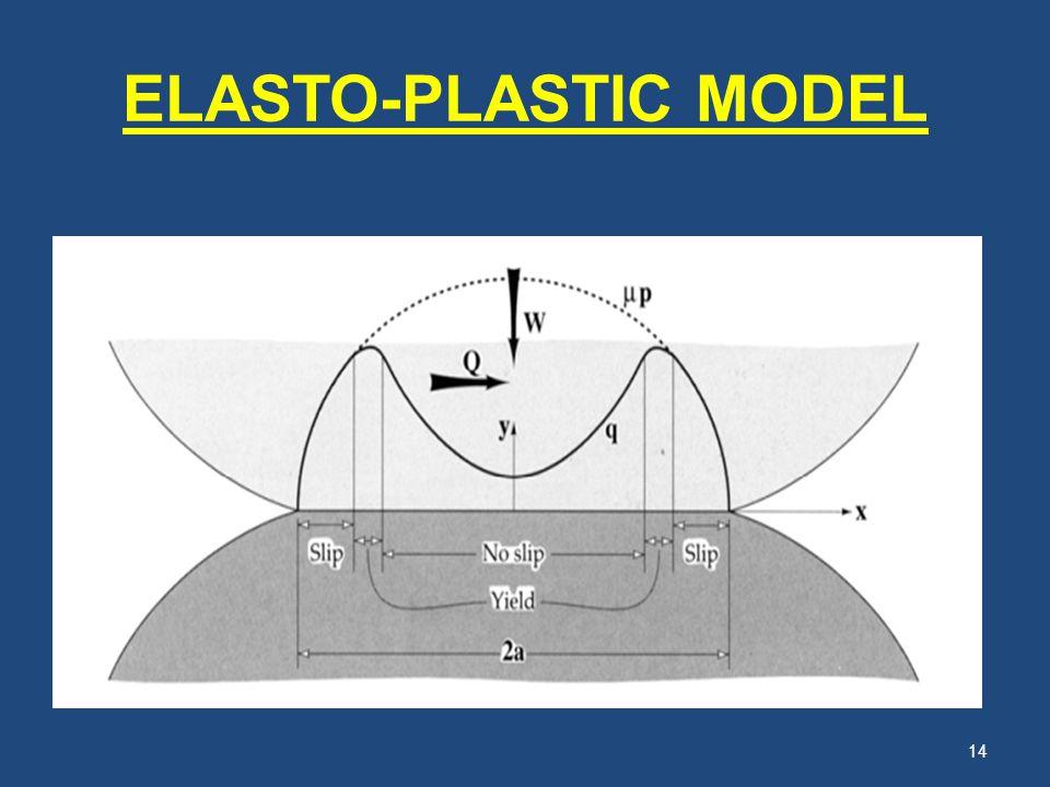 ELASTO-PLASTIC MODEL
