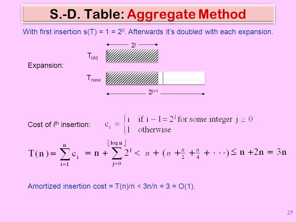 S.-D. Table: Aggregate Method