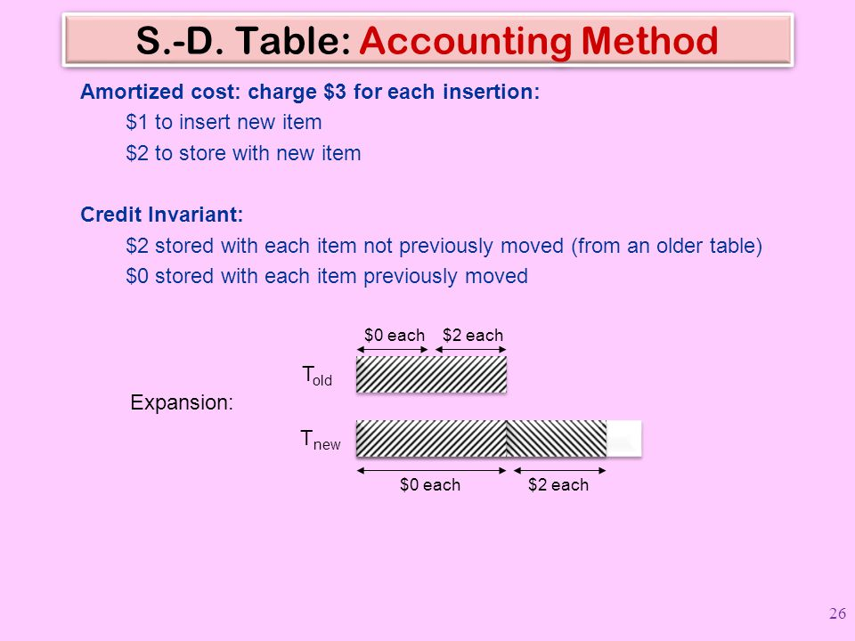 S.-D. Table: Accounting Method