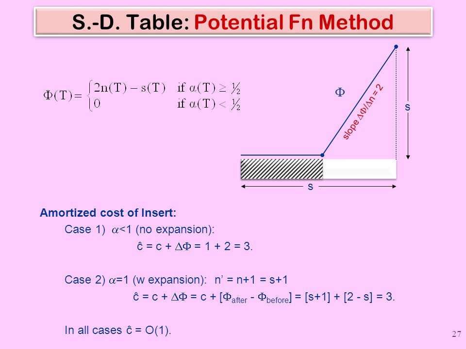 S.-D. Table: Potential Fn Method