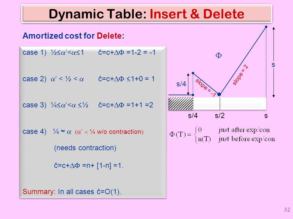 Dynamic Table: Insert & Delete
