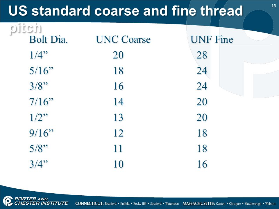 US standard coarse and fine thread pitch