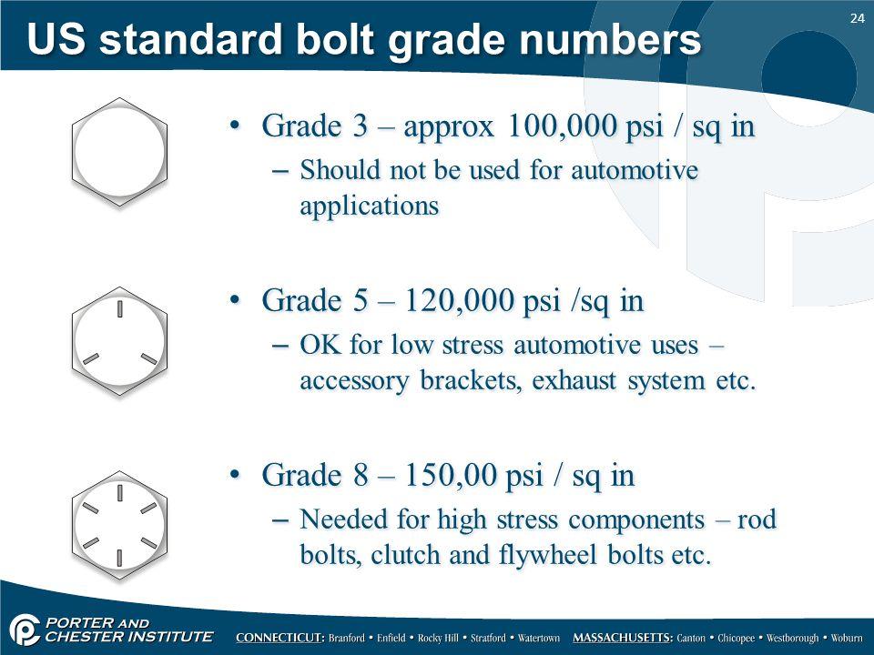 US standard bolt grade numbers
