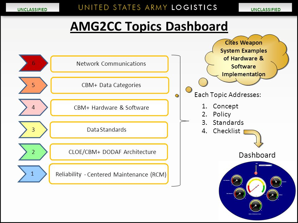 AMG2CC Topics Dashboard