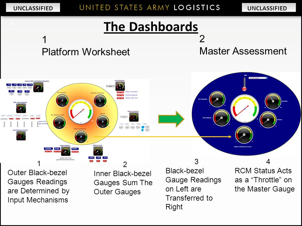 The Dashboards 1 2 Platform Worksheet Master Assessment 3