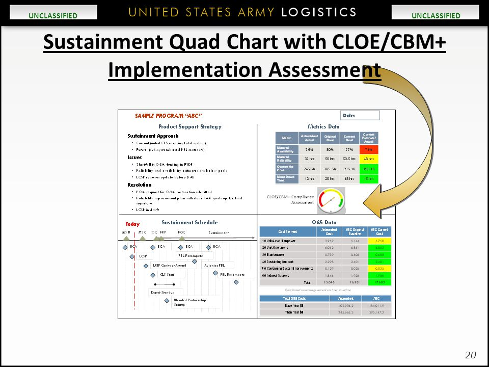 Sustainment Quad Chart with CLOE/CBM+ Implementation Assessment