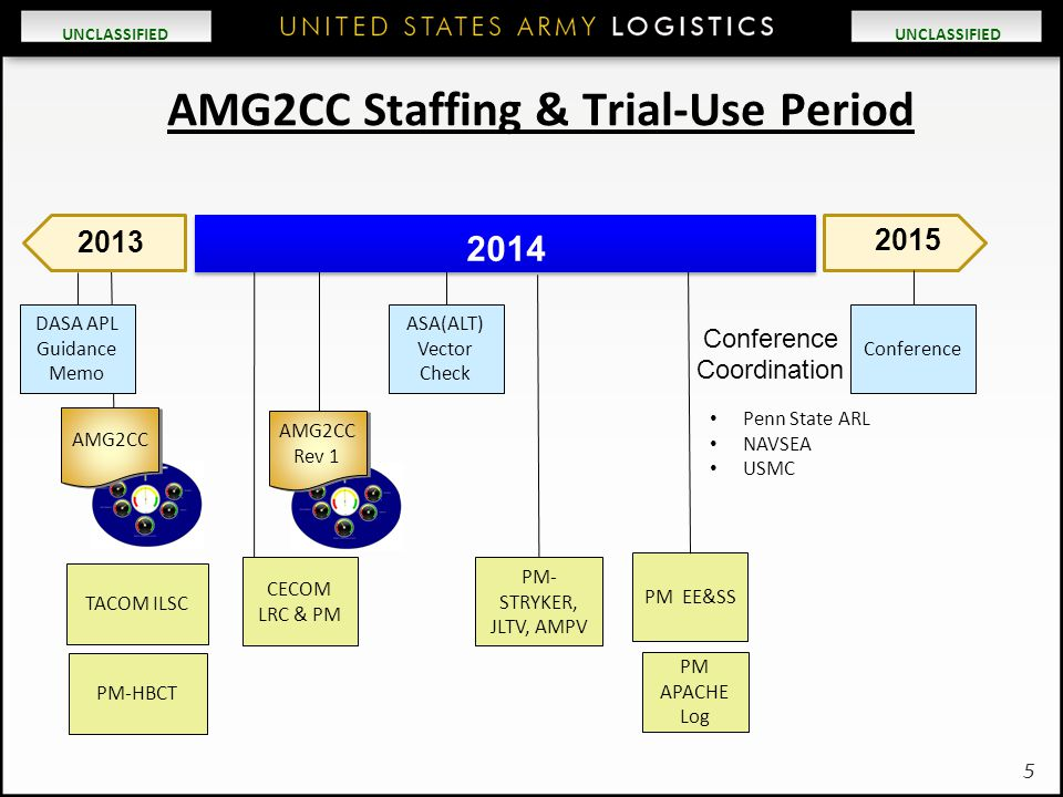 AMG2CC Staffing & Trial-Use Period