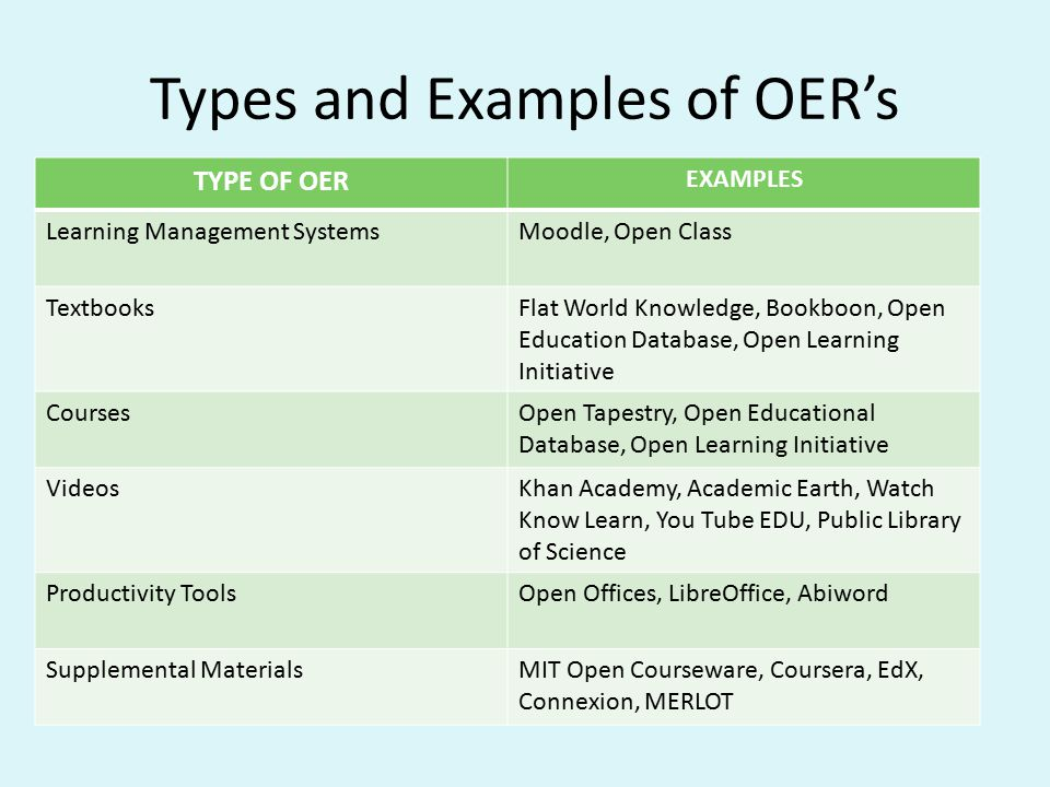 Types and Examples of OER's