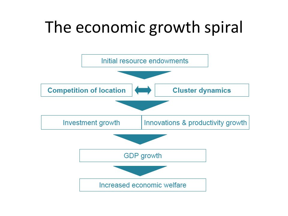 The economic growth spiral