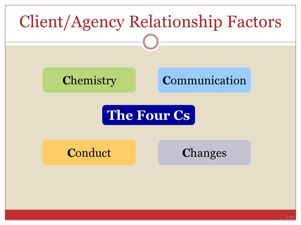 Client/Agency Relationship Factors