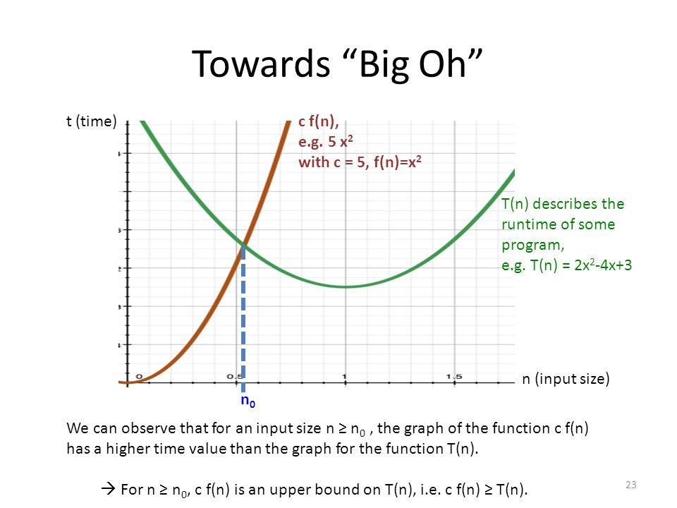 Towards Big Oh t (time) c f(n), e.g. 5 x2 with c = 5, f(n)=x2