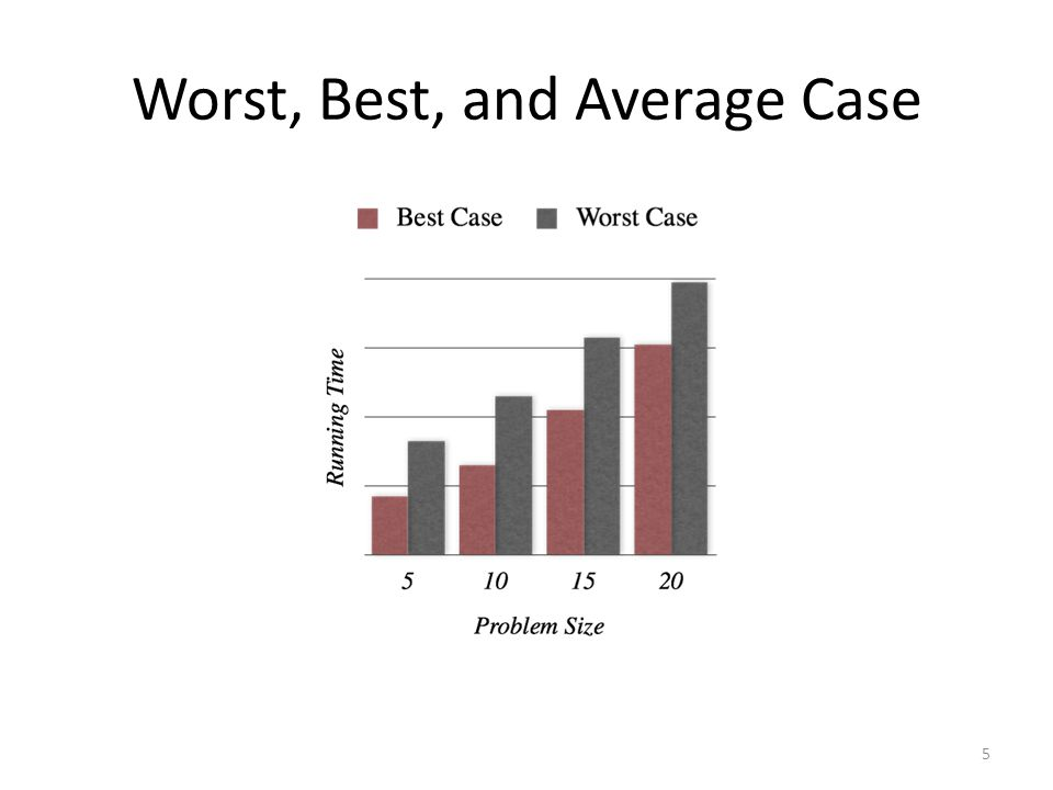 Worst, Best, and Average Case