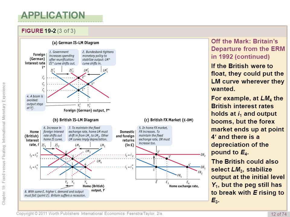 APPLICATION FIGURE 19-2 (3 of 3) Off the Mark: Britain's Departure from the ERM in 1992 (continued)