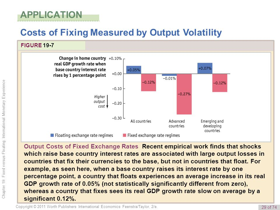Costs of Fixing Measured by Output Volatility